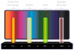 Ruby Laser có thể xóa sạch những loại mực xăm nào?